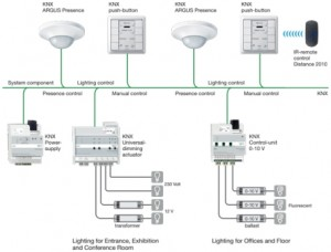 3-LIGHTING_CONTROL_use_knx_presence