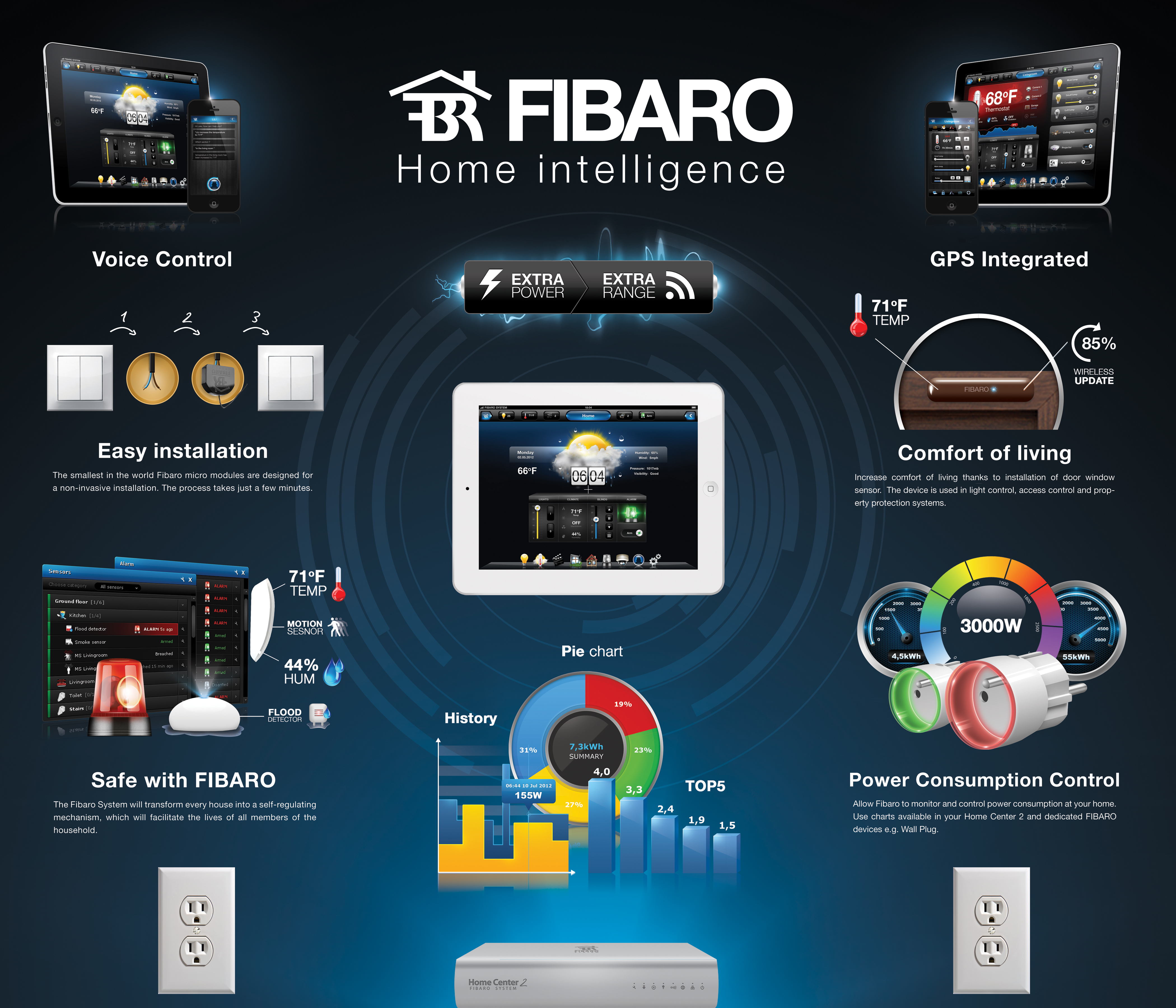 Fibaro home center hw automation ab for Home automation plan